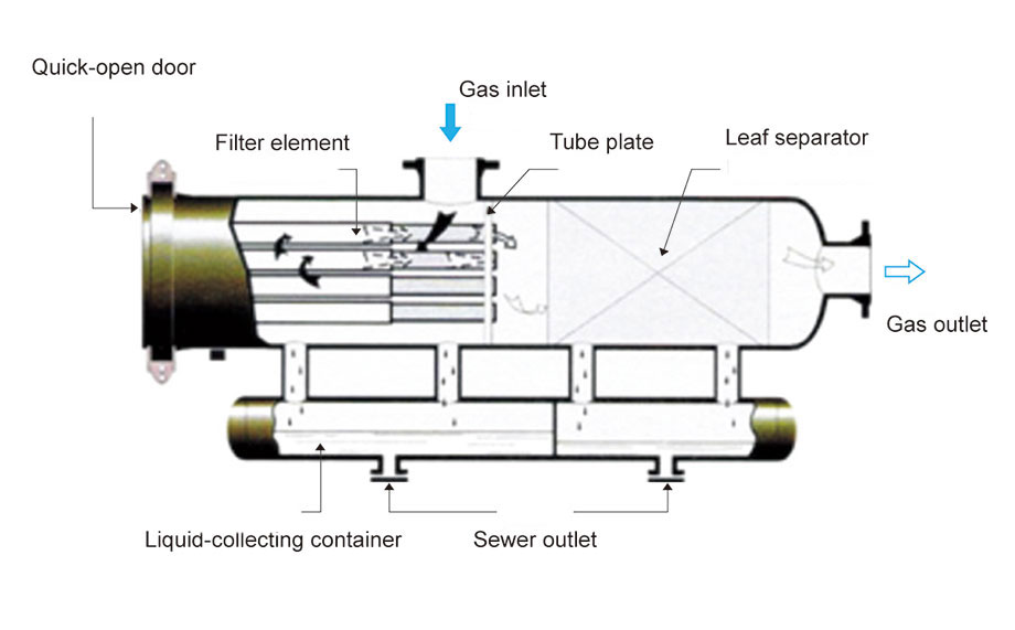 Filt Sep on Gas Water Separator Filters